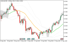Bollinger band squeeze forex
