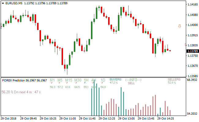 Forex predictions for next week forex pk silver rates 9-4-15
