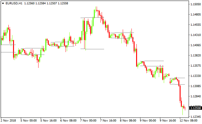 forex mt4 breakout signal indicator