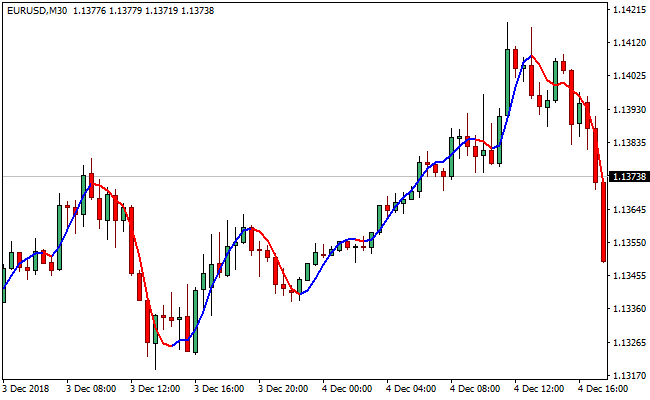 Forex red line