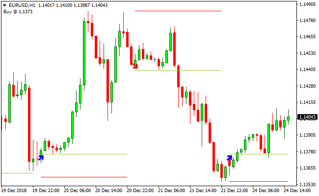 Forex market open hours indicator mt4