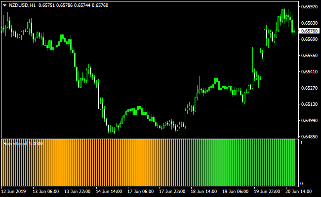 Super Trend Profit Indicator - Trend Following System