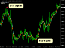 Double top forex indicator