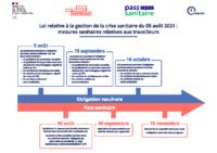 Ministère travail Frise pass sanitaire 2021 08 27