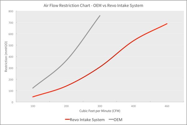 aspirazione diretta revo technik performance filtro spugna ford fiesta st st180 180 mondotuning mtelaborazioni maf silicone siliconici revo technik performance 1895_Fiesta+ST+Intake_xl Restriction_Chart_-_OEM_vs_Open_Cone