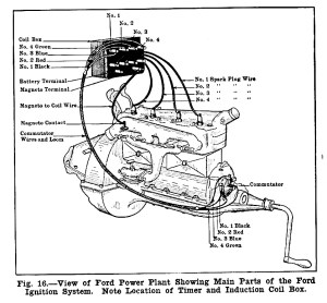 Model T Ford Forum: Wiring diagrams