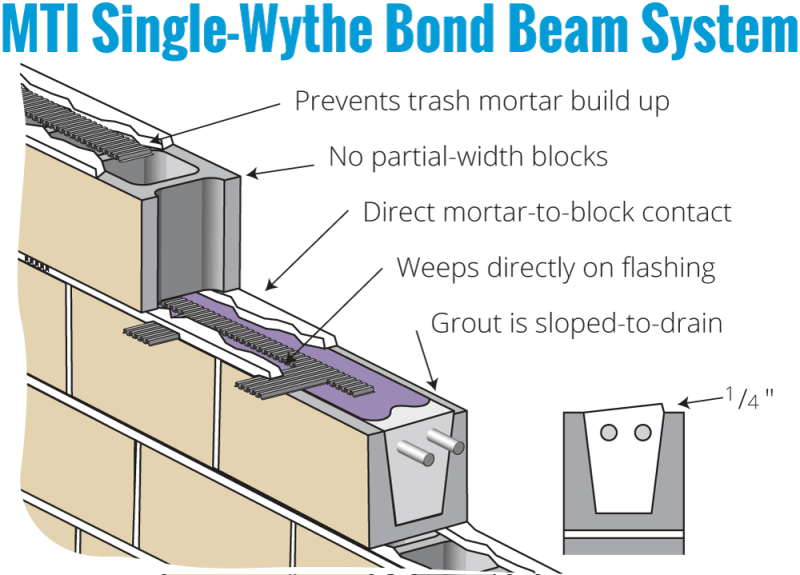 MTI Single Wythe Bond Beam Features