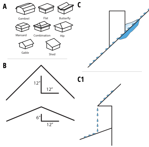 Figures A - C1
