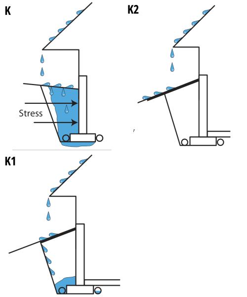 Figures K - K2