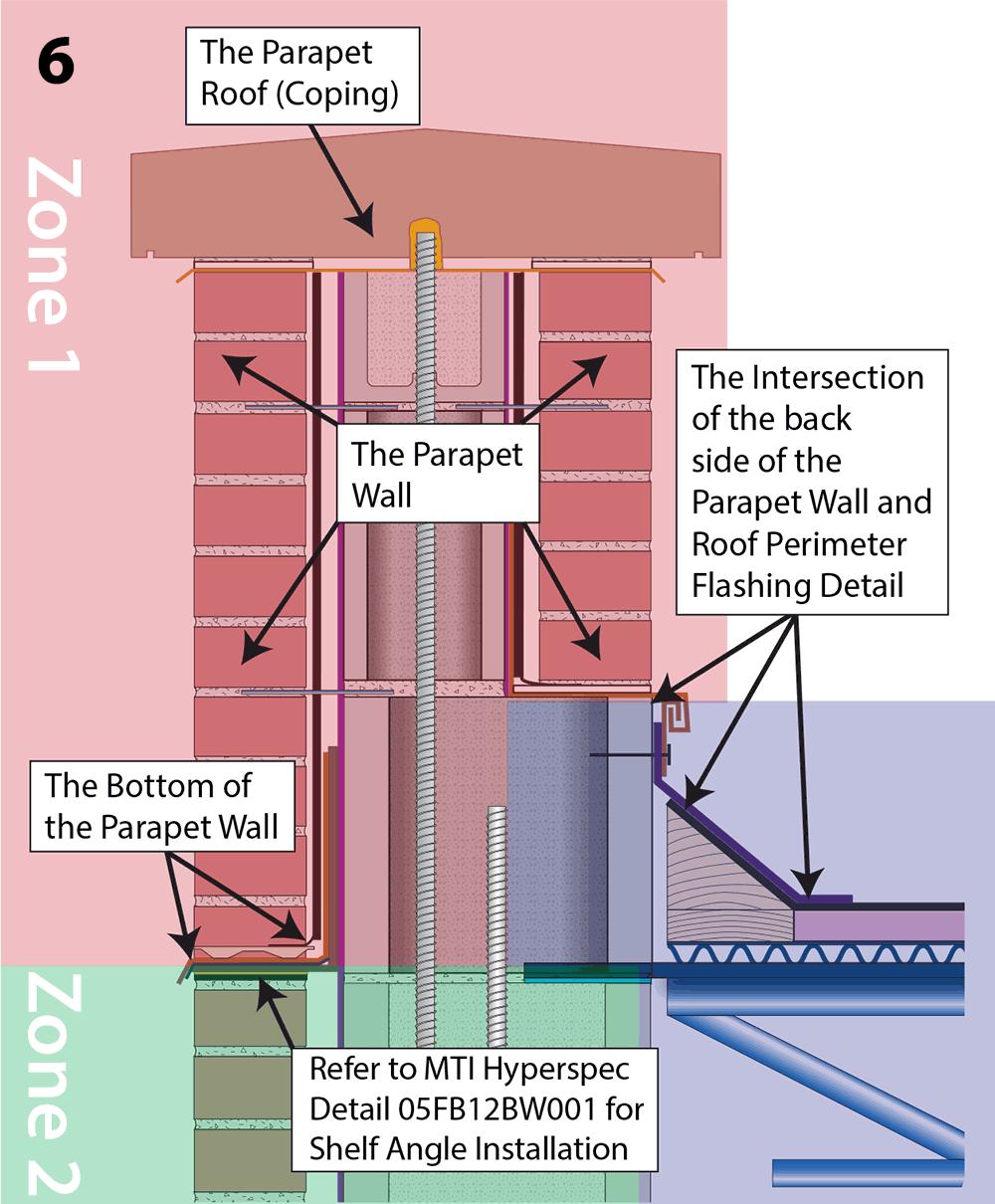 Moisture Management Of Parapet Walls Masonry Technology