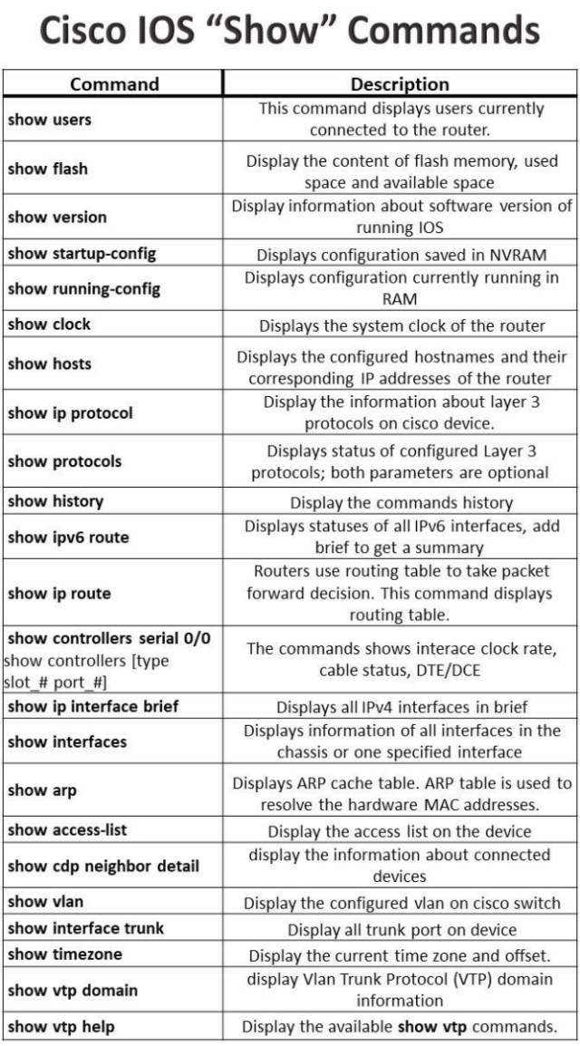 Helpful Cisco iOS commands | MTIN Consulting