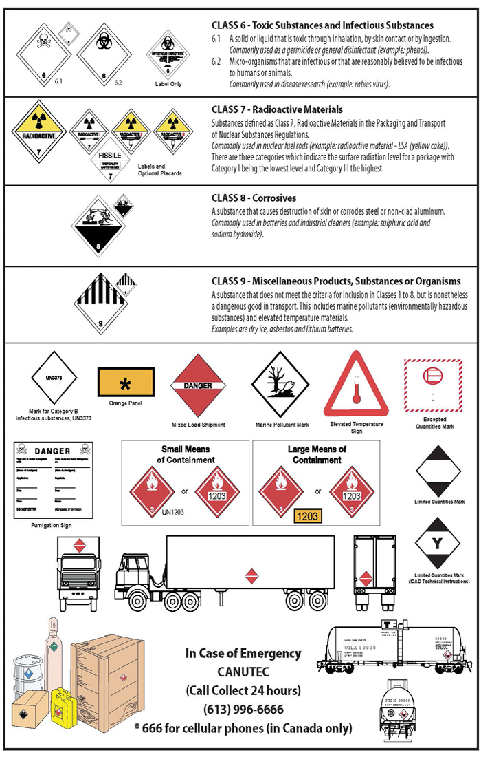 Dangerous Goods Classes Placards