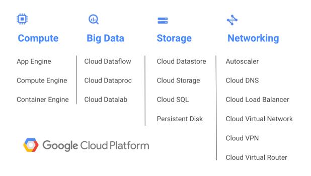 google-cloud-platform-mumbai-region-services