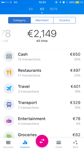 Revolut Total Spend