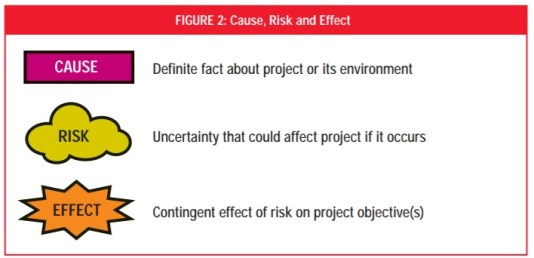 Risk Elements