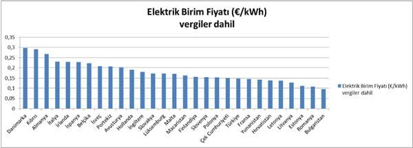 dünyadaki elektrik fiyatları grafik