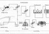 kalay cevherinin çıkarılması ve metalurjik ön işlemlerden geçirilmesi şeması