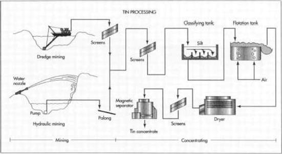 kalay cevherinin çıkarılması ve metalurjik ön işlemleri