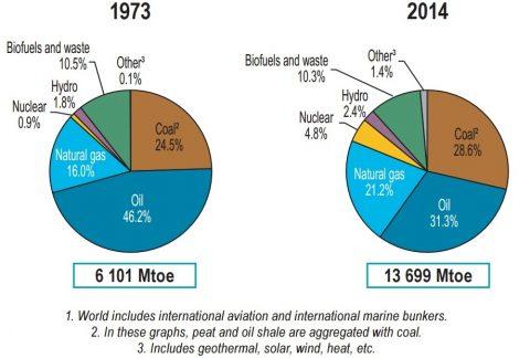 enerji üretim türlerinin yıllara göre değişimi