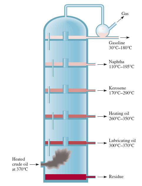 Petrol ham petrol bileşenlerini ayırmak için fraksiyonel damıtma sütunu