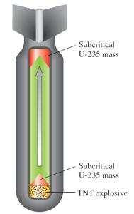 Atom bombasının şematik gösterim