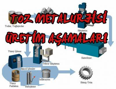 Toz Metalurjisi Nedir ? Malzeme Nasıl Üretilir ?