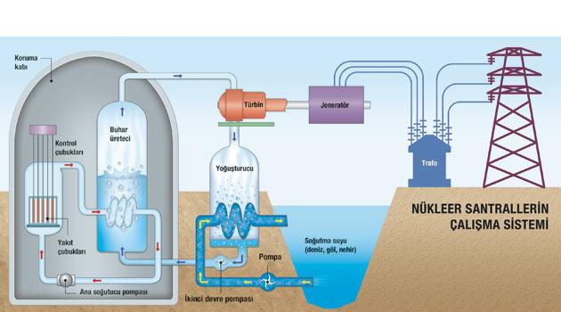 nükleer santral şematik gösterim