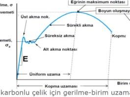 çekme dayanımı diyagram