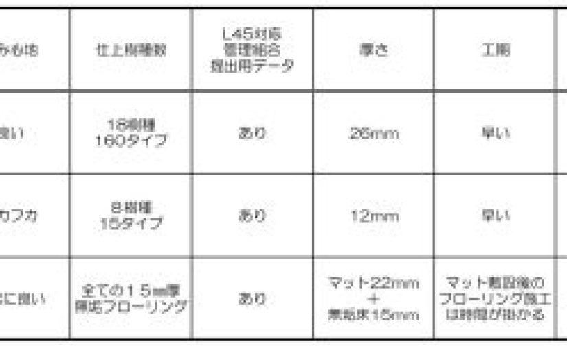 マンションの遮音等級L45に対応できる直貼り無垢フローリング比較
