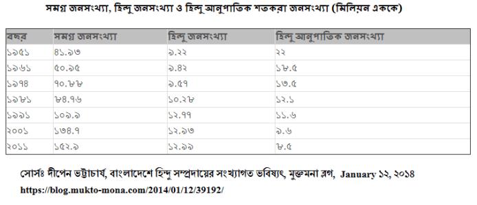 চিত্র-৩ঃ হিন্দু জনসংখ্যার চিত্র (১৯৫১ থেকে ২০১১)