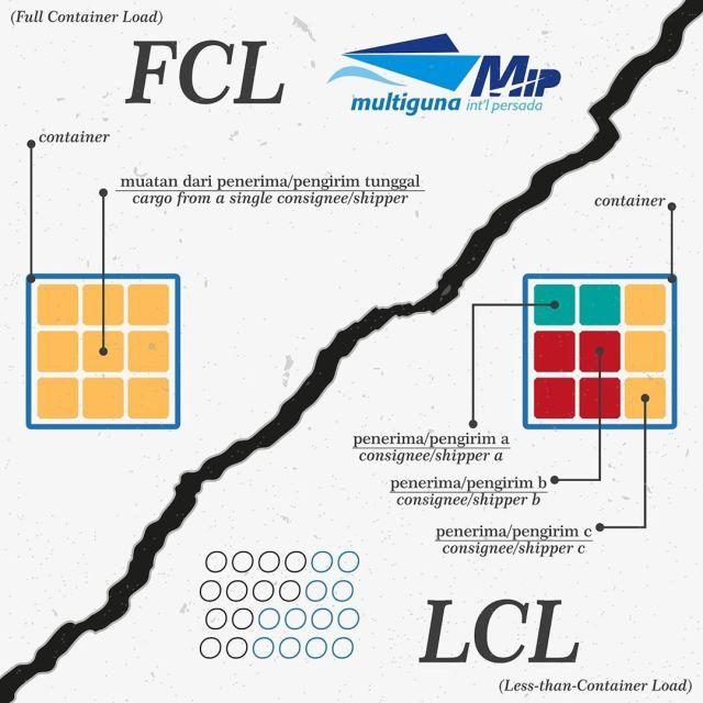FCL dan LCL pada freight forwarder.