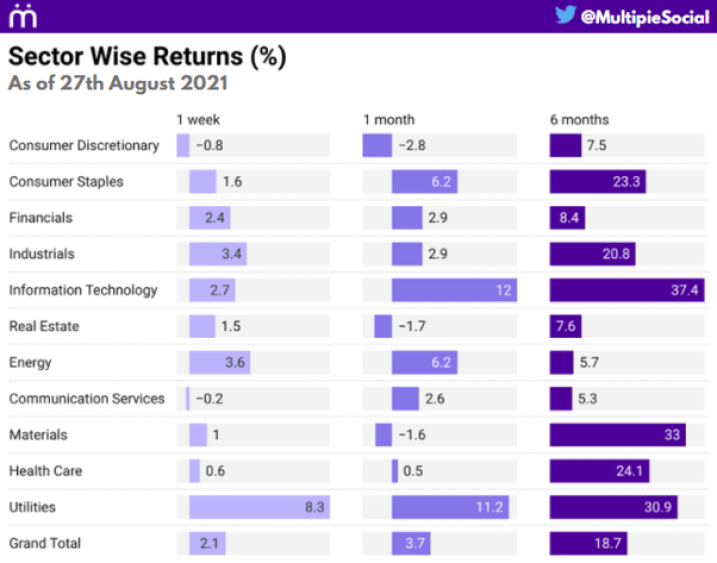 Nifty sector wise returns and index performance