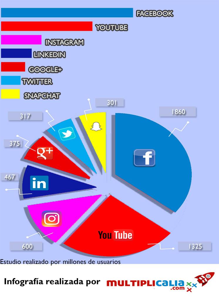 redes sociales más usadas en 2017