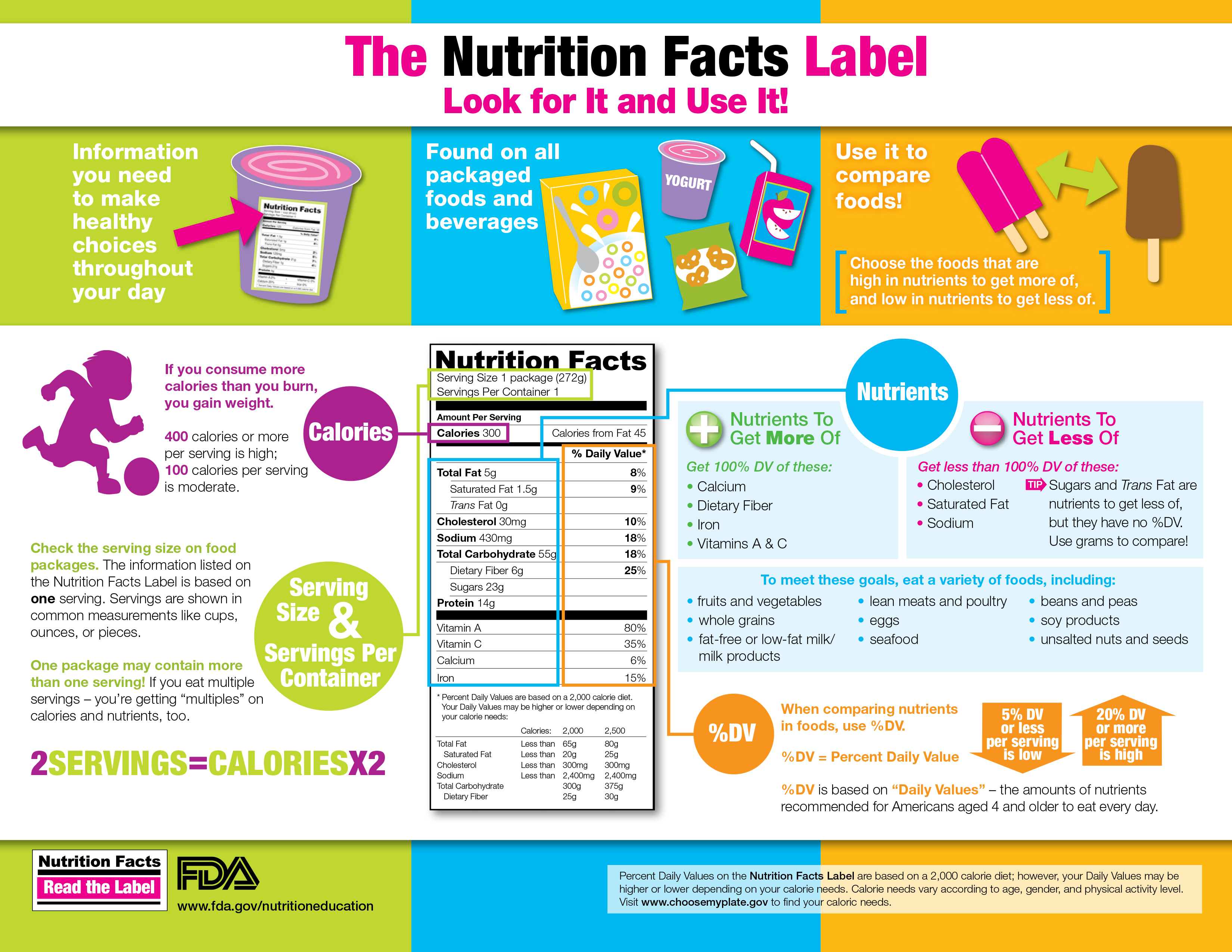 The Nutrition Facts Label Can Help Young People Make