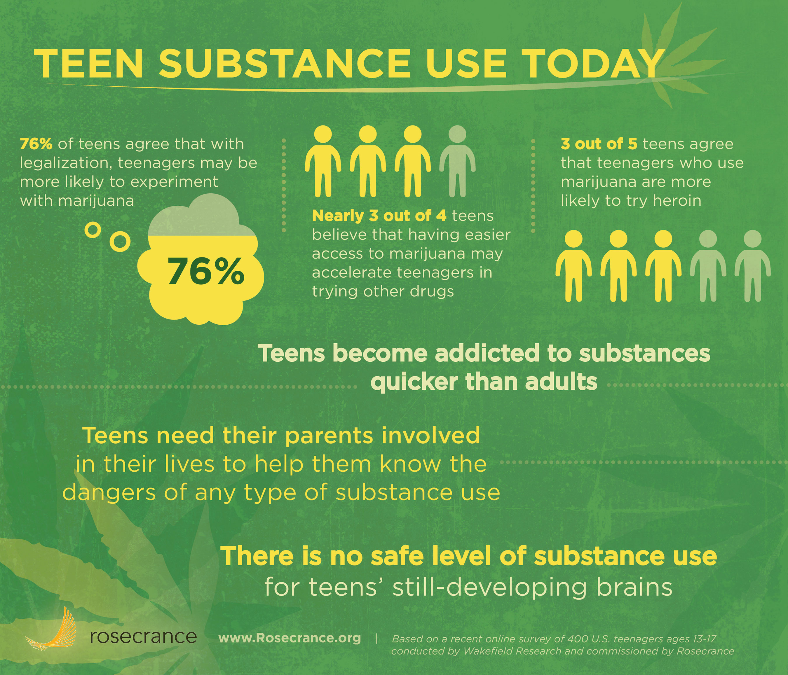 Most Teenagers Believe Legalization Of