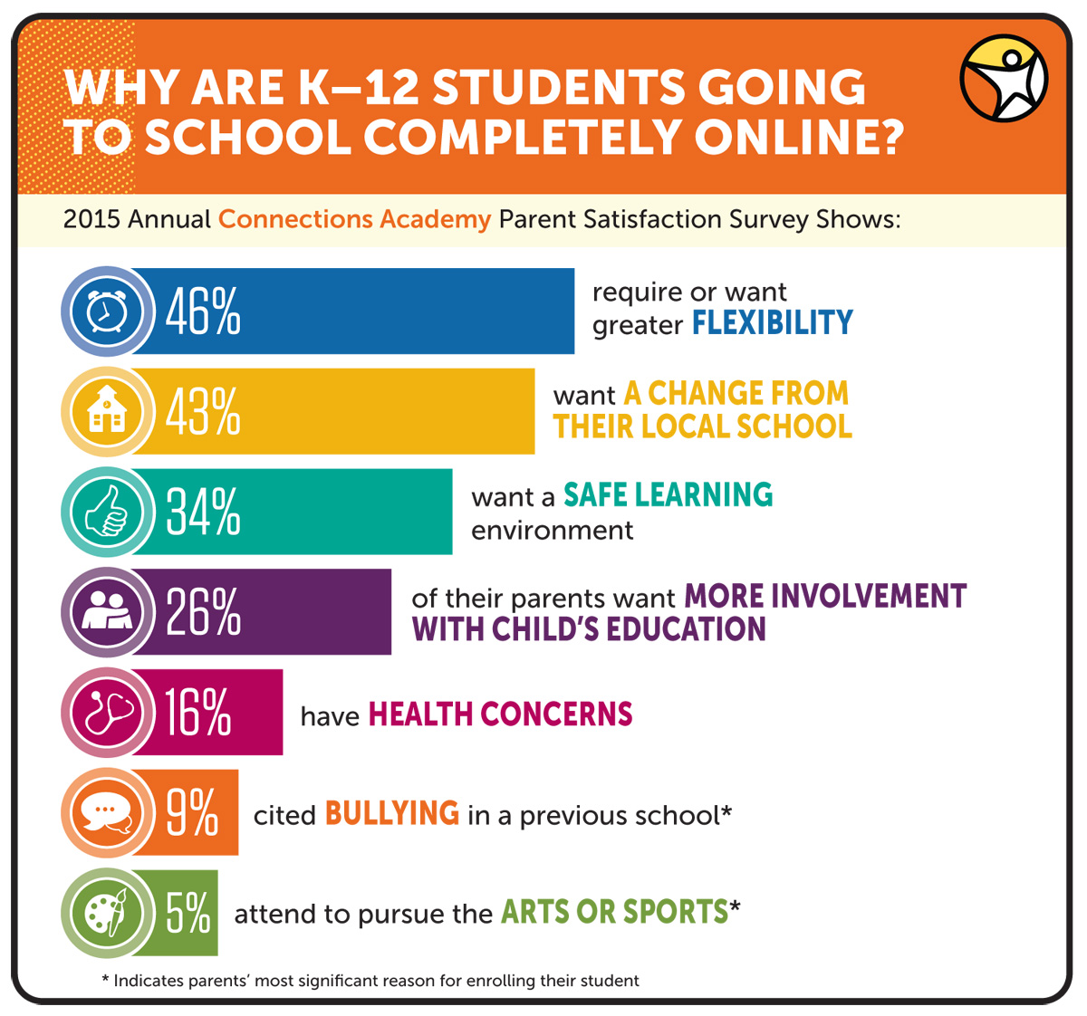 Annual Survey Results Reveal Why K 12 Students Attend