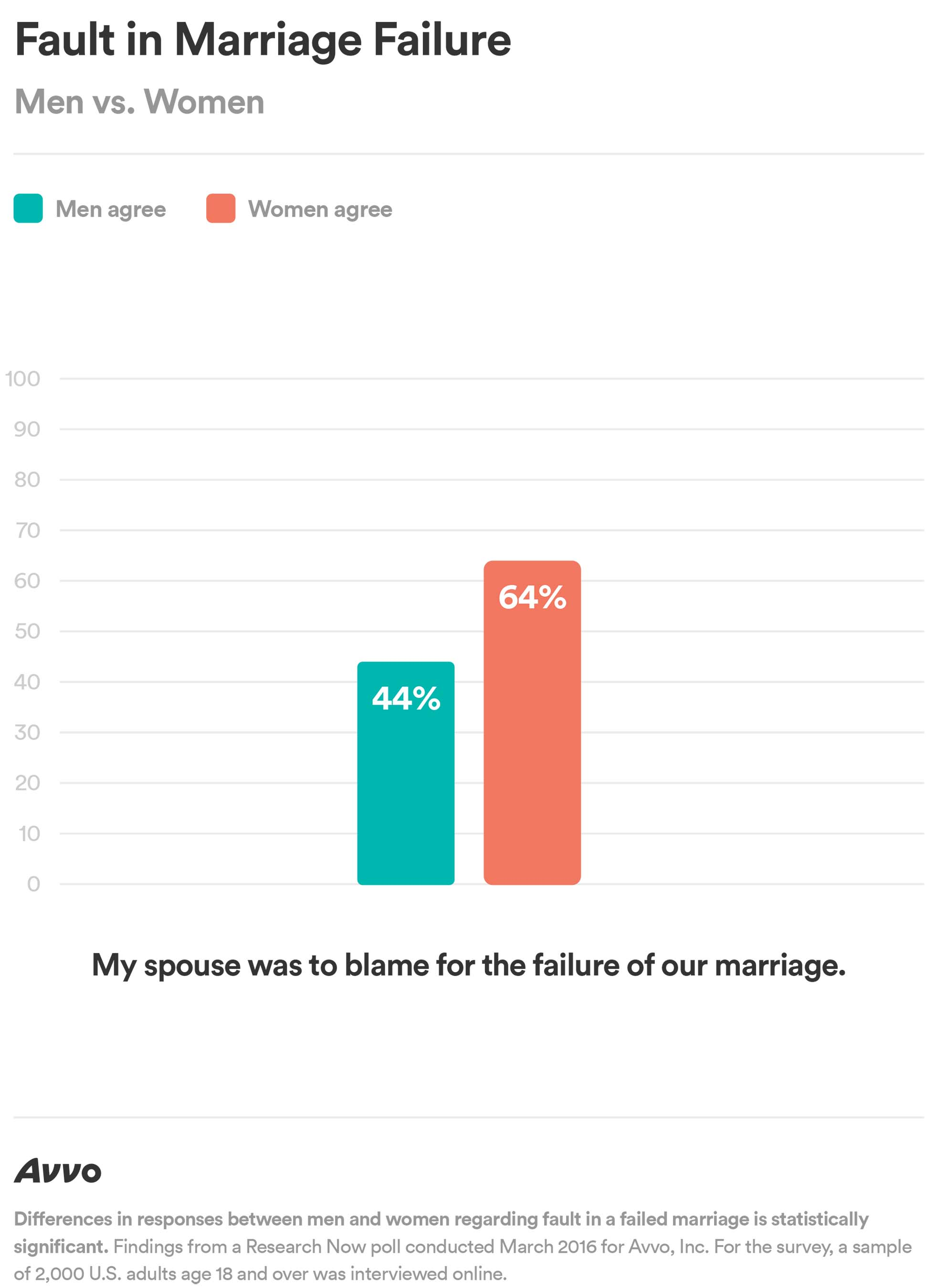 Women In Failing Marriages Are Less Likely To Regret