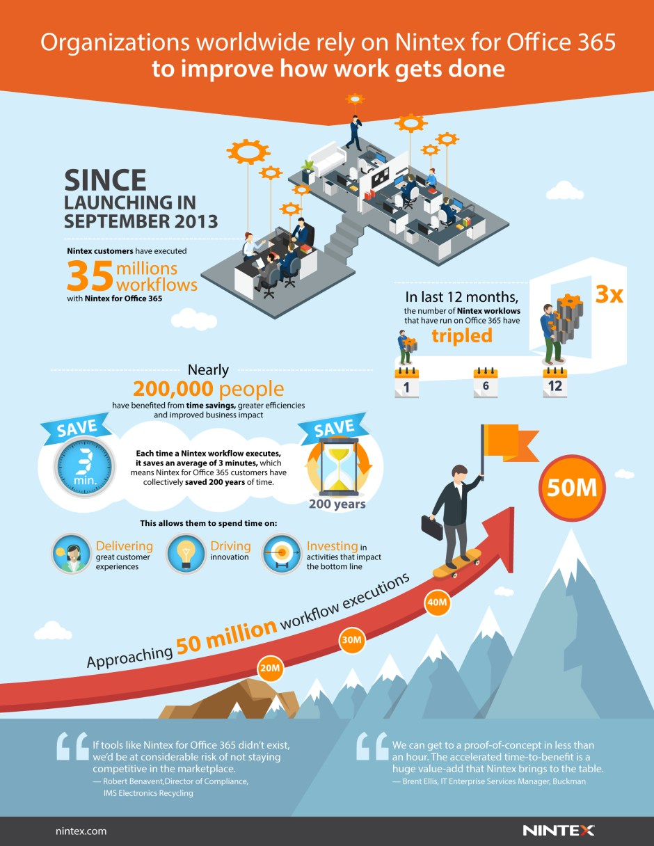 Infographic - Nintex for Office 365