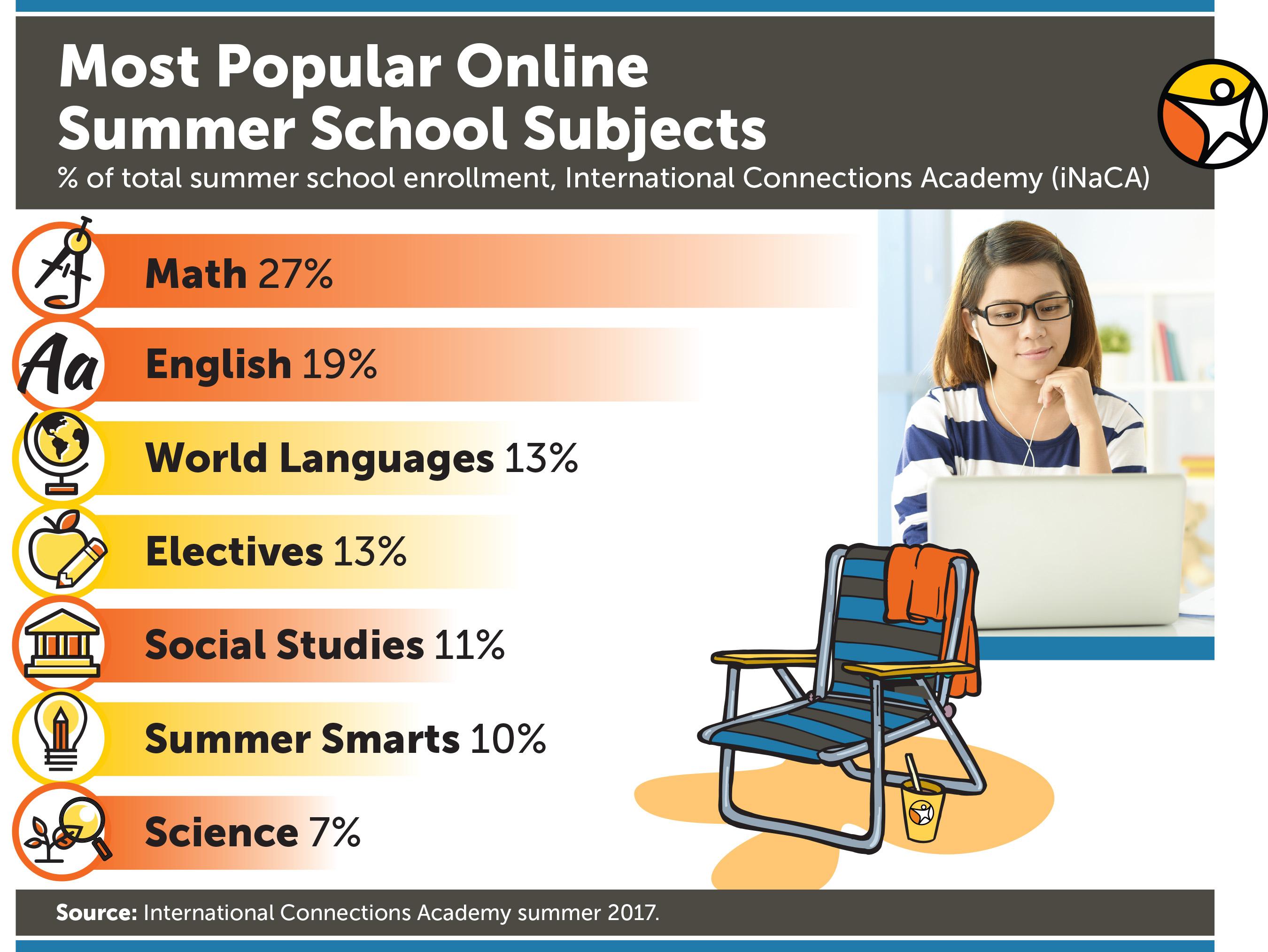 Enrollment Open For 100 Online Summer School Courses