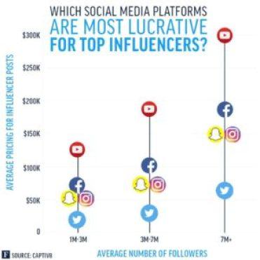 social influencer chart
