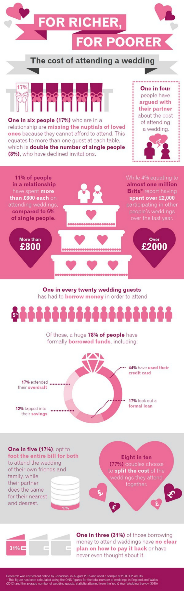 how much money do you spend as a wedding guest, how much does it cost to be a wedding guest