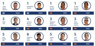 Ranking World Padel Tour 2018