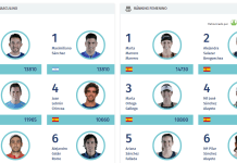 Clasificados ranking WPT