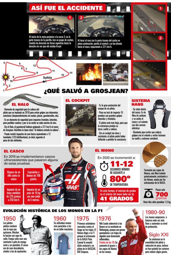 Así salvó la vida Grosjean.  La seguridad de la F1 actual, decisiva