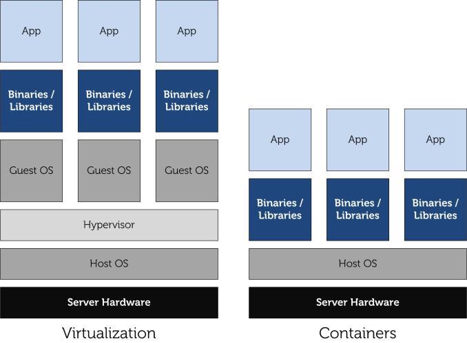 O que é Container? | Mundo Docker