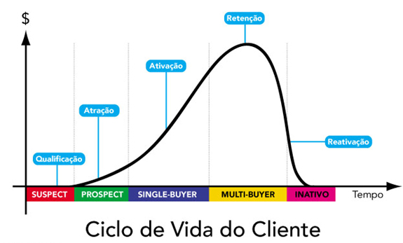 ciclo vida cliente, crm, marketing relacional