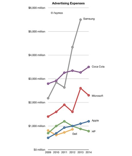 El gasto en Marketing