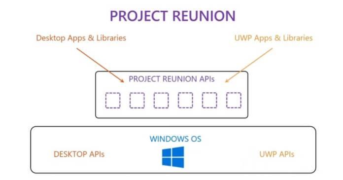 Microsoft da otro paso para salvar la división entre Win32 y UWP en Windows 10