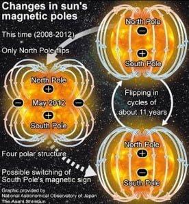 Los polos solares serán cuadrupolares en mayo 2012 (un año antes de lo esperado)