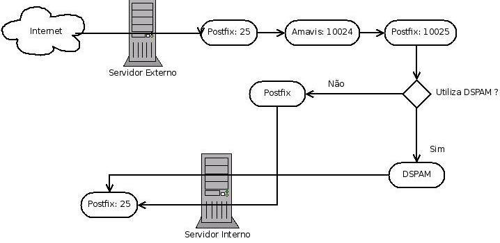 Postfix com servidor externo e interno + DSPAM